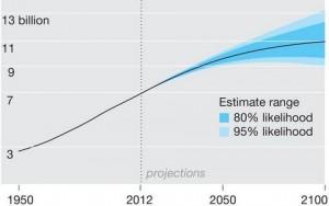New UN population estimate