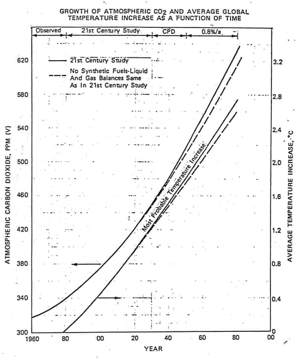 1982 Exxon internal briefing document