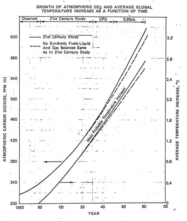 1982 Exxon internal briefing document